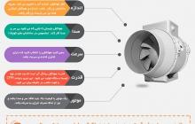 اینفوگرافیک راهنمای خرید فن بین کانالی