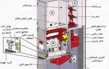 اینفوگرافیک قطعات تشکیل دهنده ی تابلو برق های ولتاژ متوسط
